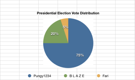 vote-distribution